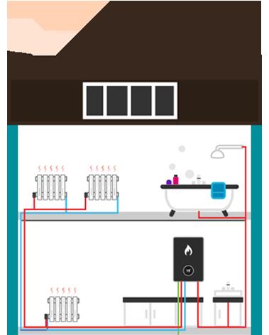 Combi boiler explained