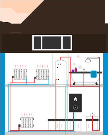 System boiler explained